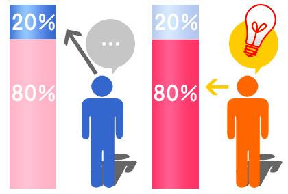 20%と80%の差